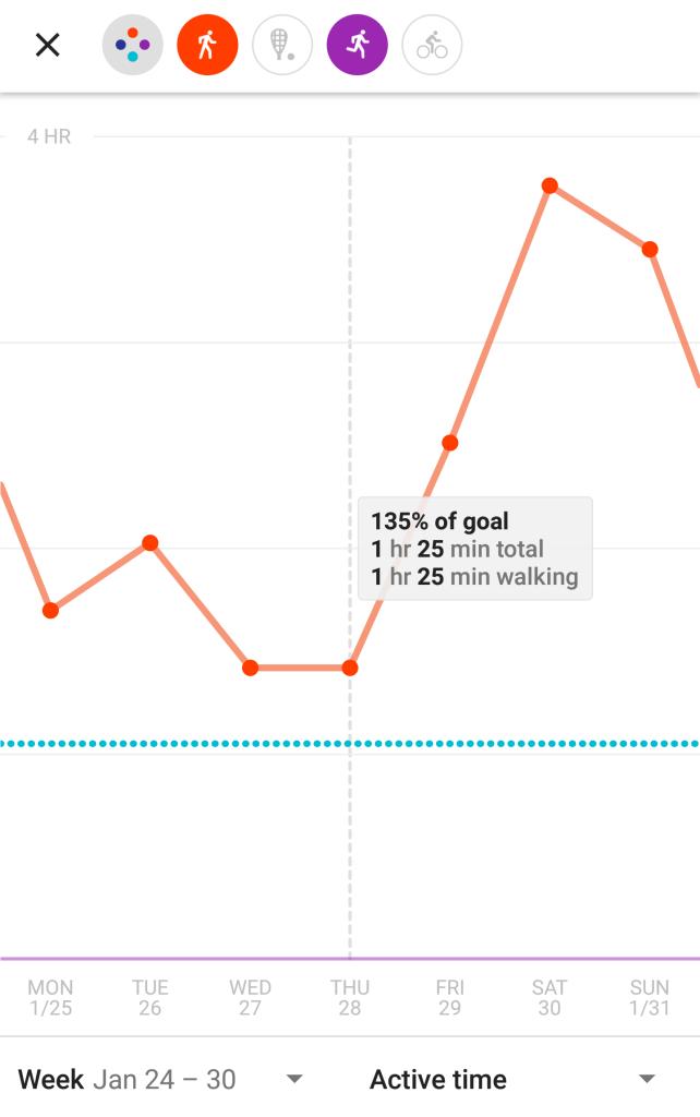 Active Minutes - Google Fit