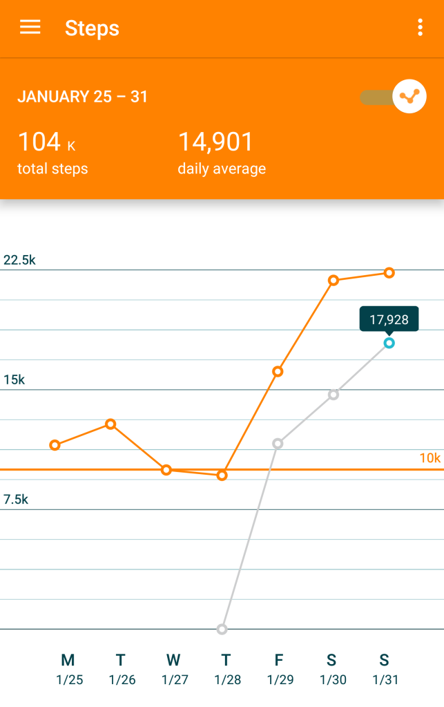 Steps - Moto360 - Line Chart