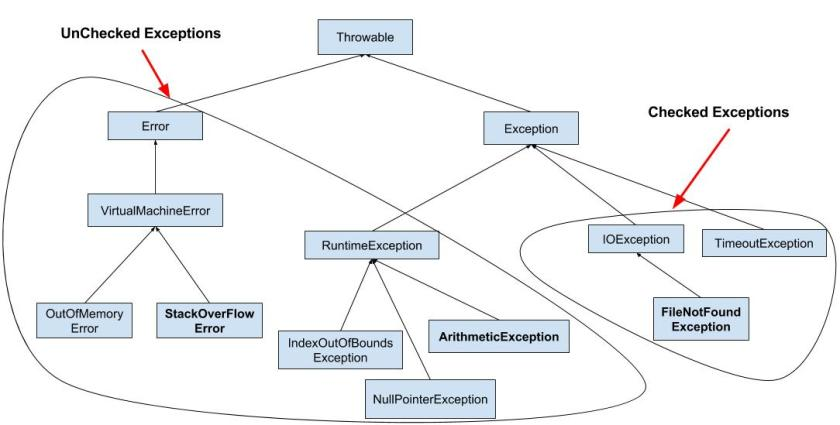 javaexceptiondiagram